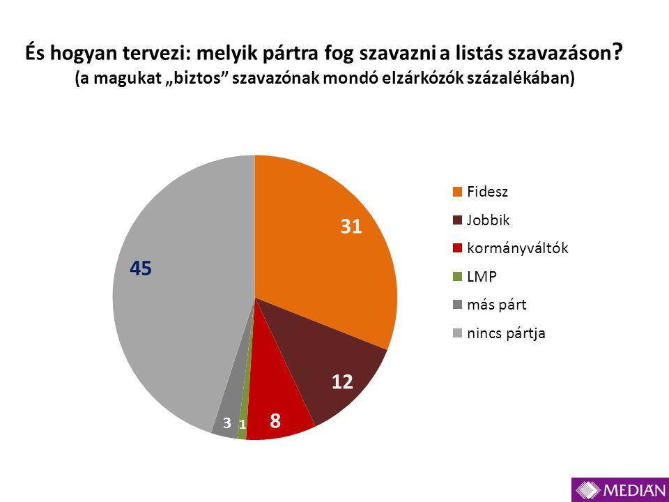 """És hogyan tervezi: melyik pártra fog szavazni a listás szavazáson ? (a magukat """"biztos"""" szavazónak mondó elzárkózók százalékában)"""