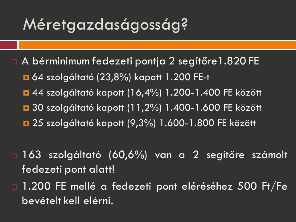 Méretgazdaságosság?  A bérminimum fedezeti pontja 2 segítőre1.820 FE  64 szolgáltató (23,8%) kapott 1.200 FE-t  44 szolgáltató kapott (16,4%) 1.200