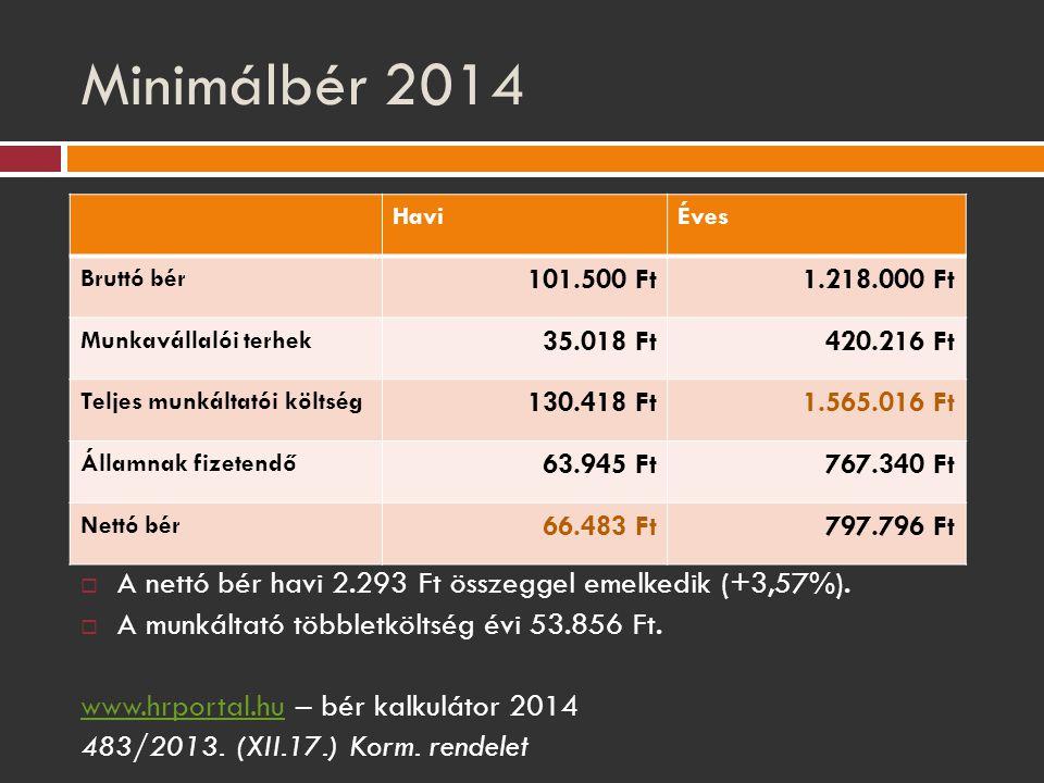Minimálbér 2014  A nettó bér havi 2.293 Ft összeggel emelkedik (+3,57%).  A munkáltató többletköltség évi 53.856 Ft. www.hrportal.huwww.hrportal.hu
