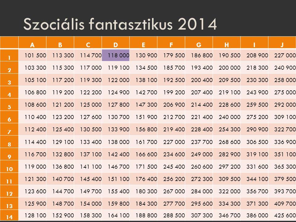 Szociális fantasztikus 2014 ABCDEFGHIJ 1 101 500113 300114 700118 000130 900179 500186 800190 500208 900227 000 2 103 300115 300117 000119 100134 5001