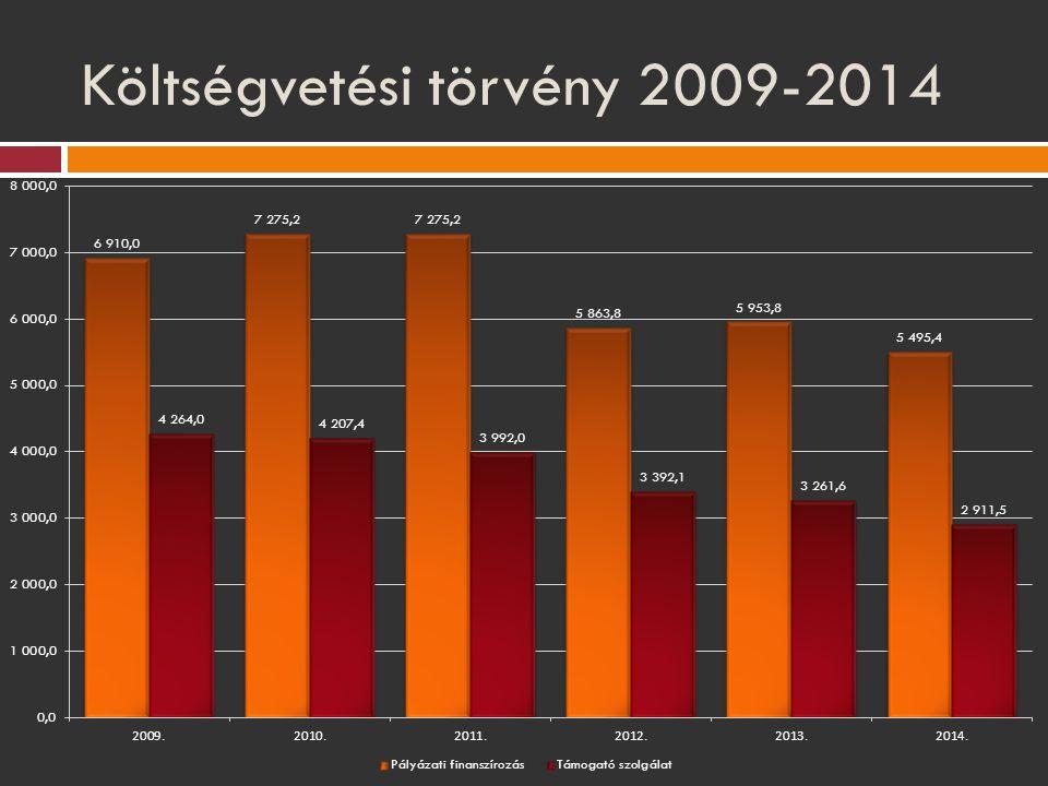 Költségvetési törvény 2009-2014