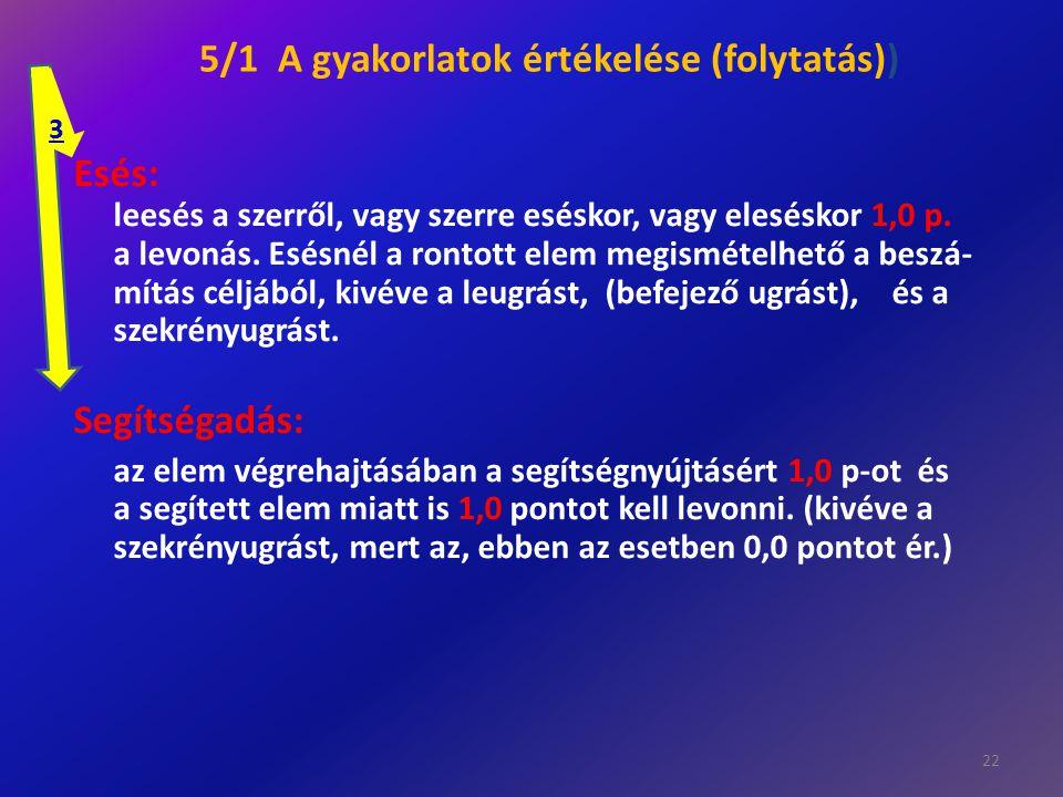 5/1 A gyakorlatok értékelése (folytatás)) Esés: leesés a szerről, vagy szerre eséskor, vagy eleséskor 1,0 p. a levonás. Esésnél a rontott elem megismé