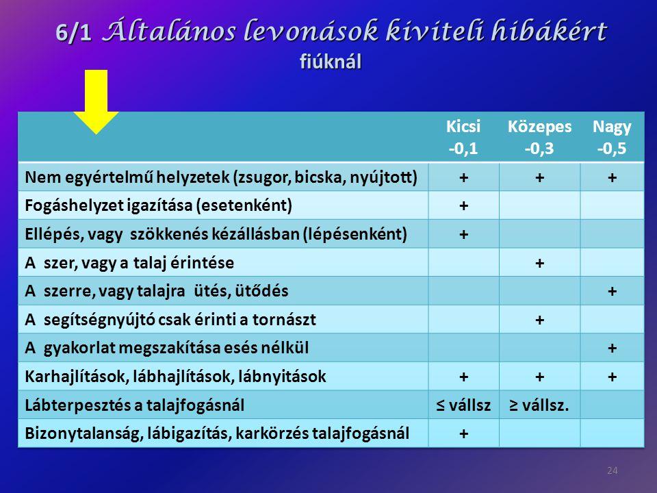 24 6/1 Általános levonások kiviteli hibákért fiúknál