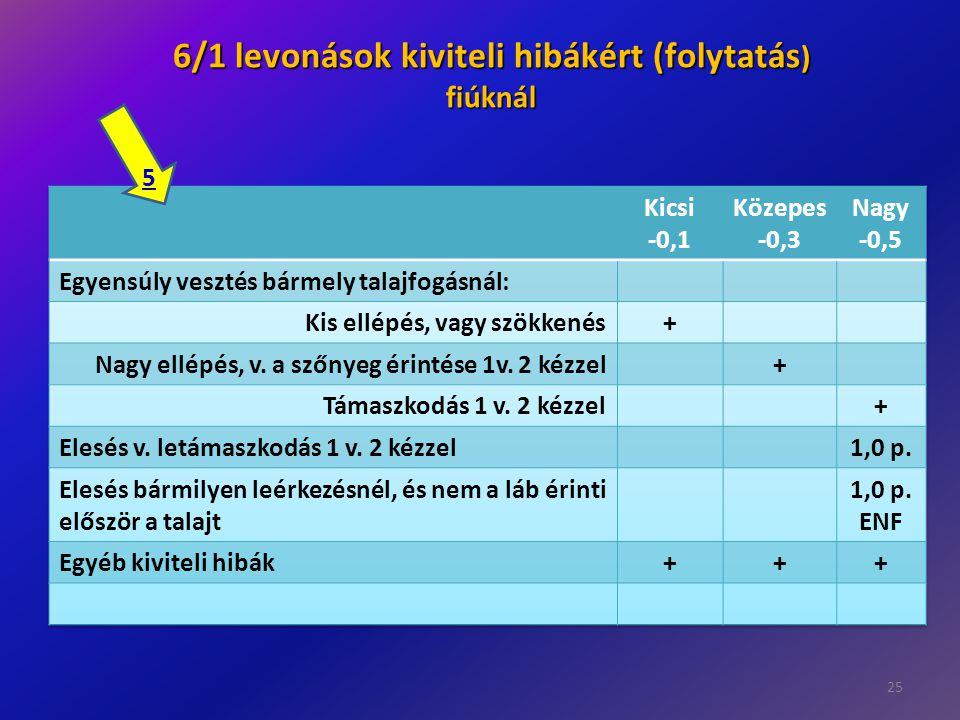 25 6/1 levonások kiviteli hibákért (folytatás ) fiúknál 5