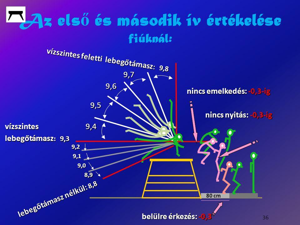 Az els ő és második ív értékelése fiúknál: 36 lebegőtámasz nélkül: 8,8 vízszintes feletti lebegőtámasz : 9,8 vízszintes feletti lebegőtámasz : 9,8 9,7