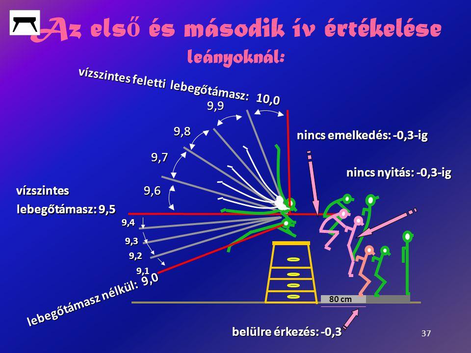 37 Az els ő és második ív értékelése leányoknál: lebegőtámasz nélkül: 9,0 vízszintes feletti lebegőtámasz: 10,0 vízszintes feletti lebegőtámasz: 10,0