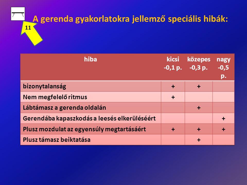 A gerenda gyakorlatokra jellemző speciális hibák: 11