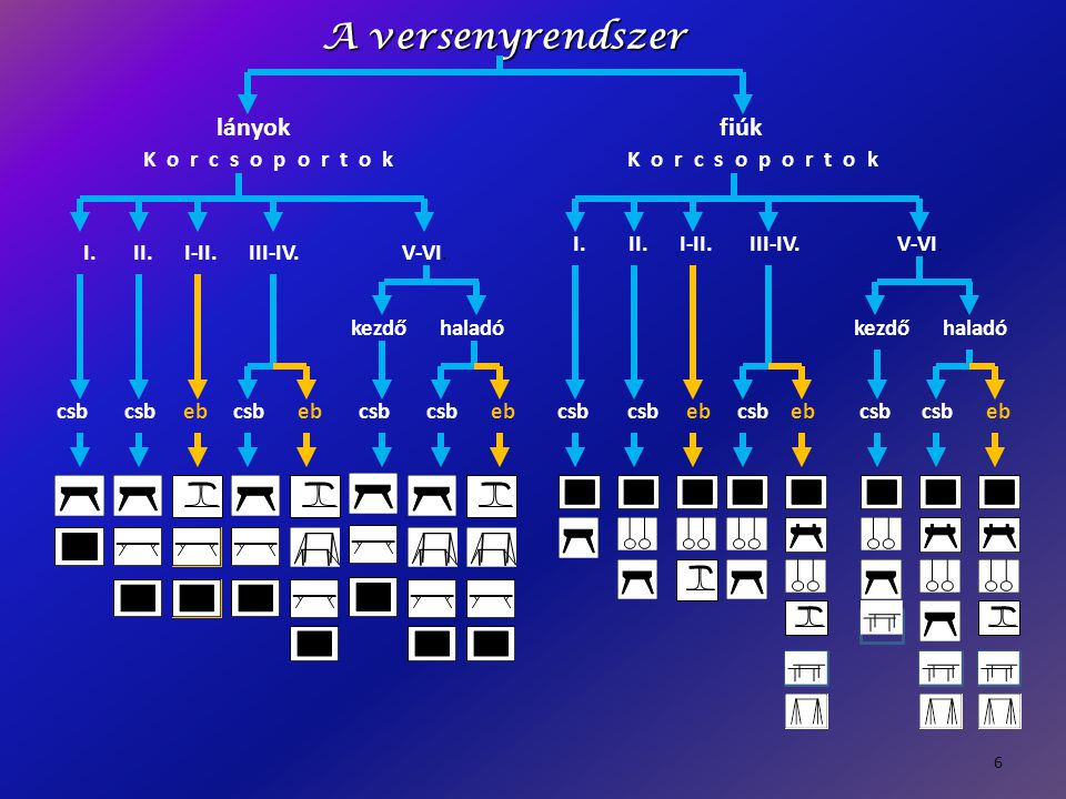 """A legjobb 5 elemet értékelik (olyan elem is lehet, ami nincs a FIG kódban); elemhiány esetén: 4 elemnél 9,0 p-ból, 3 vagy kevesebb elemnél 7,0 p-ból értékel az """"E zsűri; - elemérték: A – 0,1; B – 0,2; C – 0,3; D – 0,4 ; (Z– 0,0); - elemismétlés nem kap értéket, elemszámot nem teljesít; - elemcsoportot nem kell figyelembe venni (nem jár jutalompont ); - elemkapcsolatért nem jár jutalompont; - fél közlendületek nem büntetendőek; ugrás: 1 ugrás van, a szaltós ugrások 0,2 jutalompontot kapnak."""