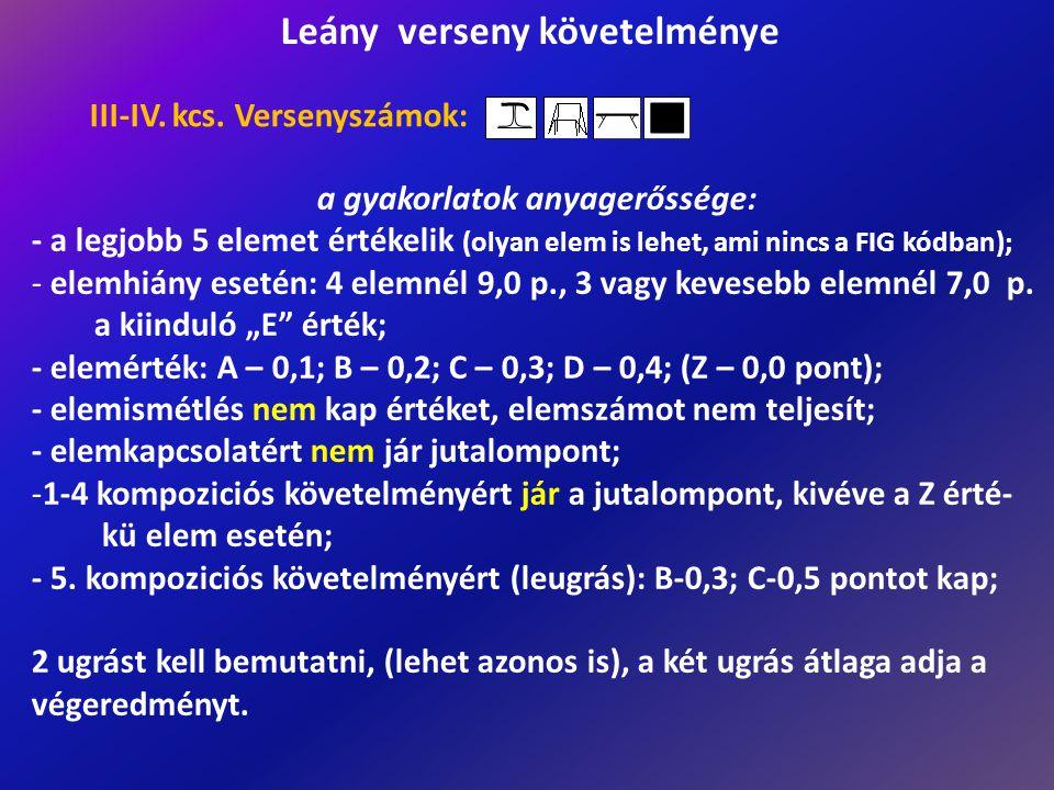 a gyakorlatok anyagerőssége: - a legjobb 5 elemet értékelik (olyan elem is lehet, ami nincs a FIG kódban); - elemhiány esetén: 4 elemnél 9,0 p., 3 vag
