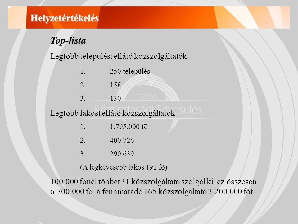 Helyzetértékelés Top-lista Legtöbb települést ellátó közszolgáltatók 1.250 település 2.158 3.130 Legtöbb lakost ellátó közszolgáltatók 1.1.795.000 fő 2.400.726 3.290.639 (A legkevesebb lakos 191 fő) 100.000 főnél többet 31 közszolgáltató szolgál ki, ez összesen 6.700.000 fő, a fennmaradó 165 közszolgáltató 3.200.000 főt.