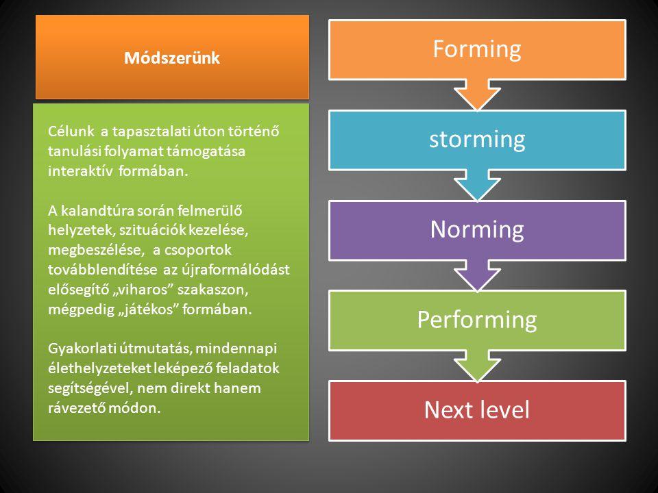 Next level Performing Norming storming Forming Módszerünk Célunk a tapasztalati úton történő tanulási folyamat támogatása interaktív formában. A kalan