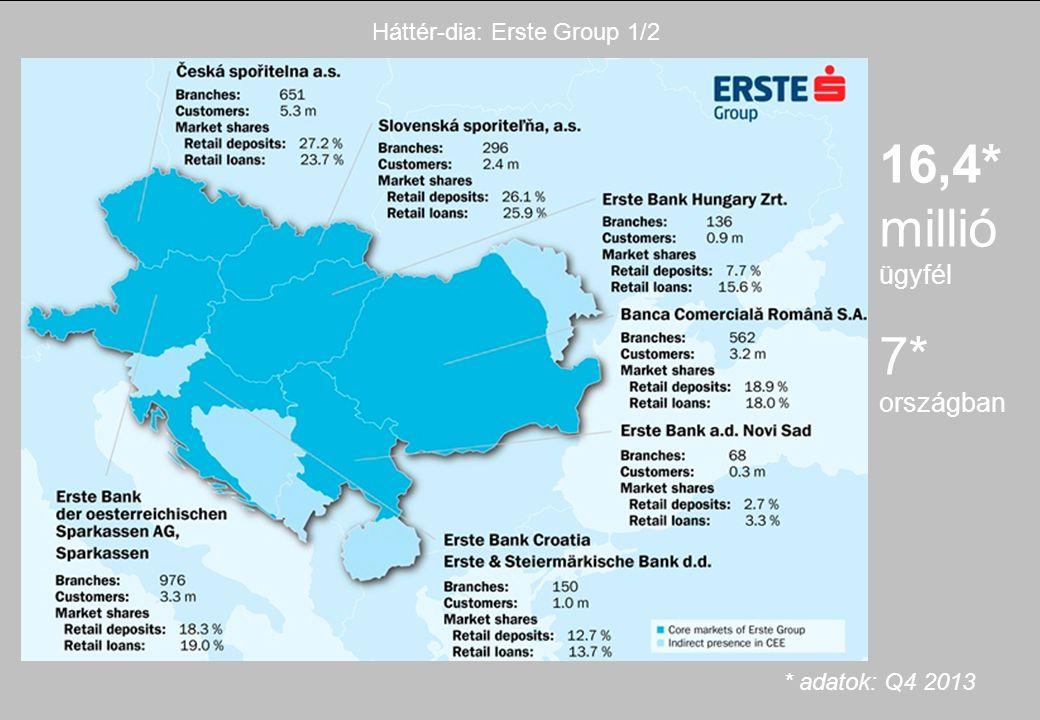 16,4* millió ügyfél 7* országban * adatok: Q4 2013 Háttér-dia: Erste Group 1/2