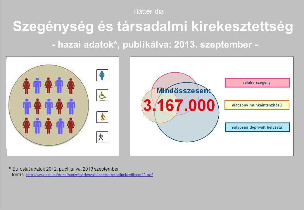 * Eurostat adatok 2012, publikálva: 2013 szeptember forrás: http://www.ksh.hu/docs/hun/xftp/idoszaki/laekindikator/laekindikator12.pdf http://www.ksh.