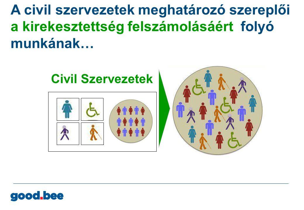 A civil szervezetek meghatározó szereplői a kirekesztettség megszűntetéséért folyó munkának … a good.bee program a civil szervezetek fenntarthatóságáért dolgozik Civil Szervezetek