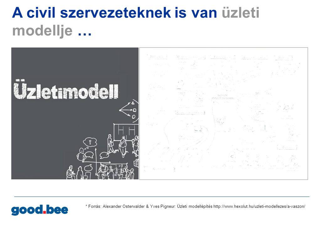 * Forrás: Alexander Osterwalder & Yves Pigneur: Üzleti modellépítés http://www.hexolut.hu/uzleti-modellezes/a-vaszon/ A civil szervezeteknek is van üzleti modellje… akkor is, ha nem tudnak róla !