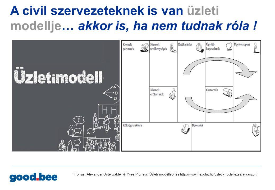 * Forrás: Alexander Osterwalder & Yves Pigneur: Üzleti modellépítés http://www.hexolut.hu/uzleti-modellezes/a-vaszon/ A civil szervezeteknek is van üz