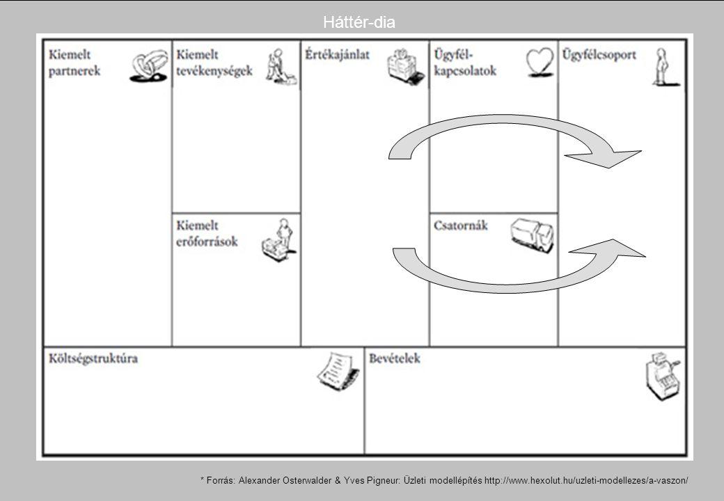 * Forrás: Alexander Osterwalder & Yves Pigneur: Üzleti modellépítés http://www.hexolut.hu/uzleti-modellezes/a-vaszon/ Háttér-dia