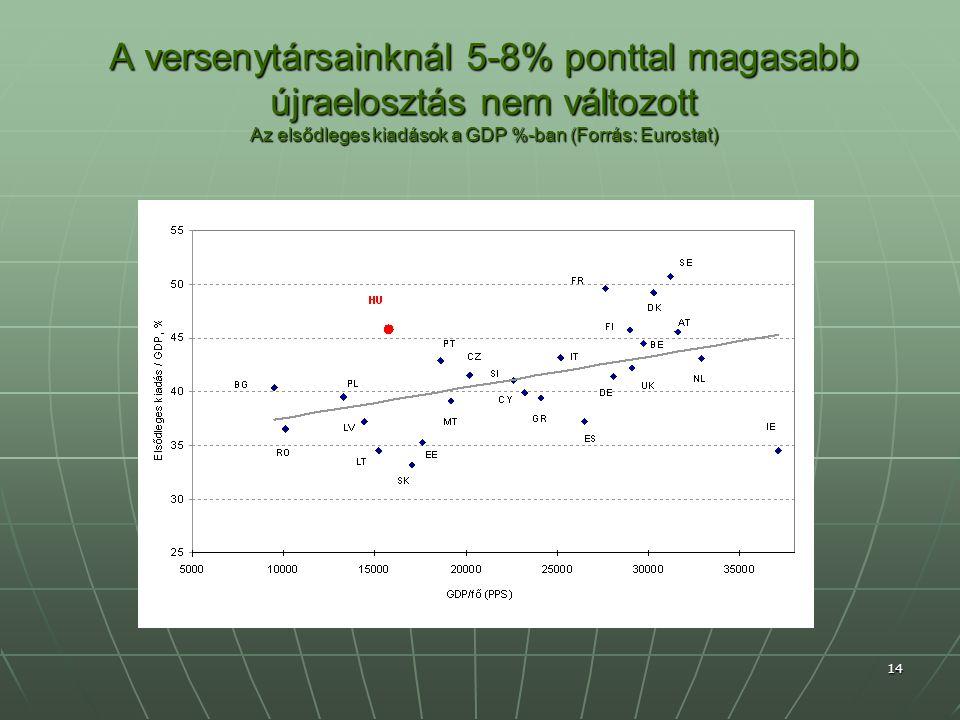 A versenytársainknál 5-8% ponttal magasabb újraelosztás nem változott Az elsődleges kiadások a GDP %-ban (Forrás: Eurostat) 14