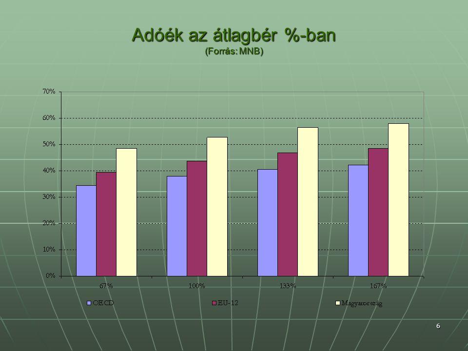 Adóék az átlagbér %-ban (Forrás: MNB) 6