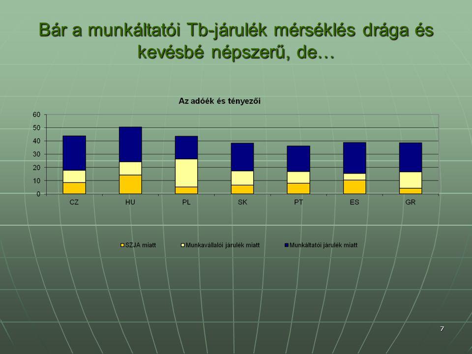Bár a munkáltatói Tb-járulék mérséklés drága és kevésbé népszerű, de… 7