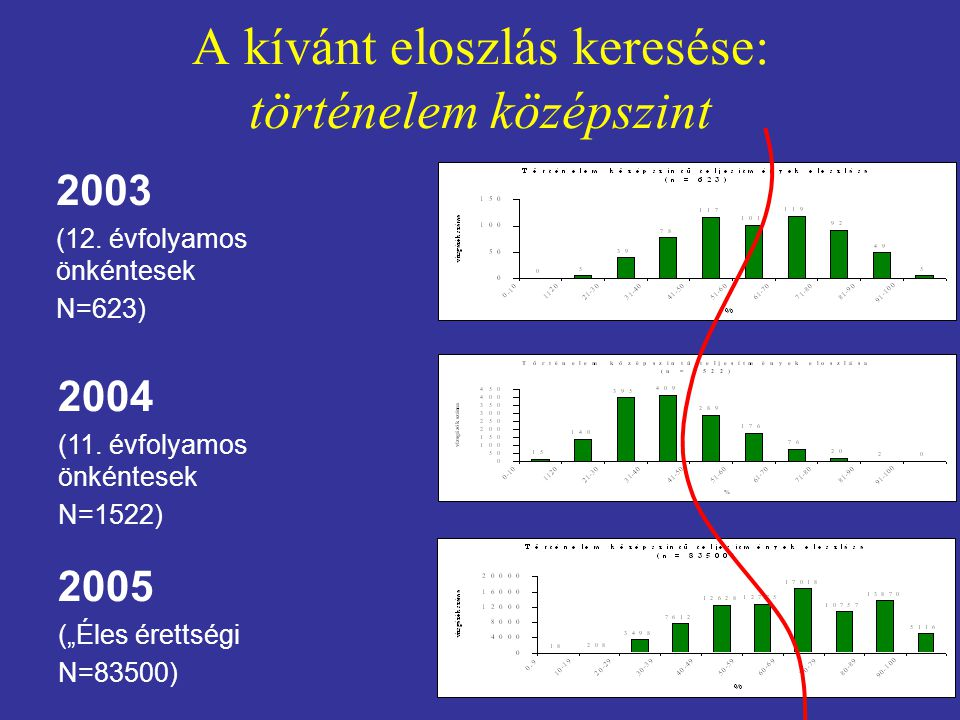 """A kívánt eloszlás keresése: történelem középszint 2003 (12. évfolyamos önkéntesek N=623) 2004 (11. évfolyamos önkéntesek N=1522) 2005 (""""Éles érettségi"""