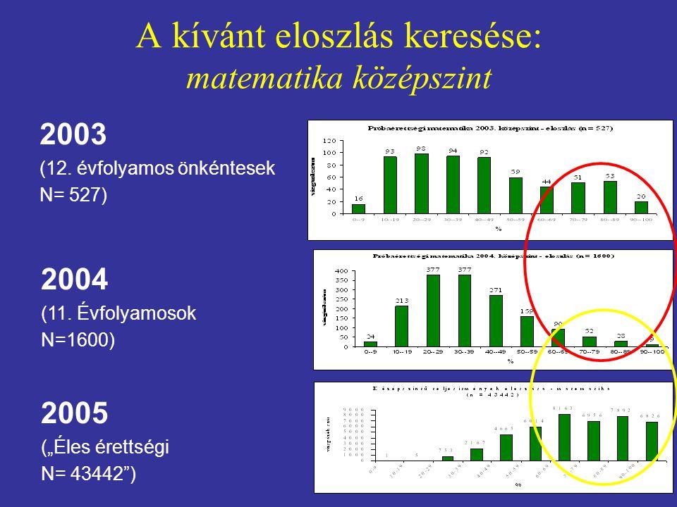 """A kívánt eloszlás keresése: matematika középszint 2003 (12. évfolyamos önkéntesek N= 527) 2004 (11. Évfolyamosok N=1600) 2005 (""""Éles érettségi N= 4344"""