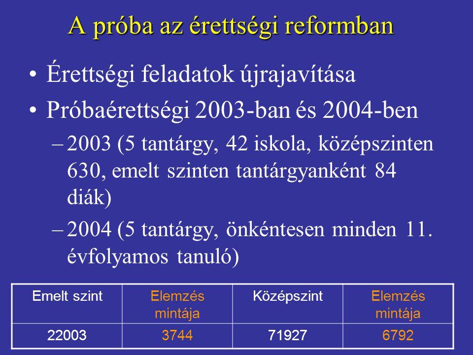 A próba az érettségi reformban •Érettségi feladatok újrajavítása •Próbaérettségi 2003-ban és 2004-ben –2003 (5 tantárgy, 42 iskola, középszinten 630,