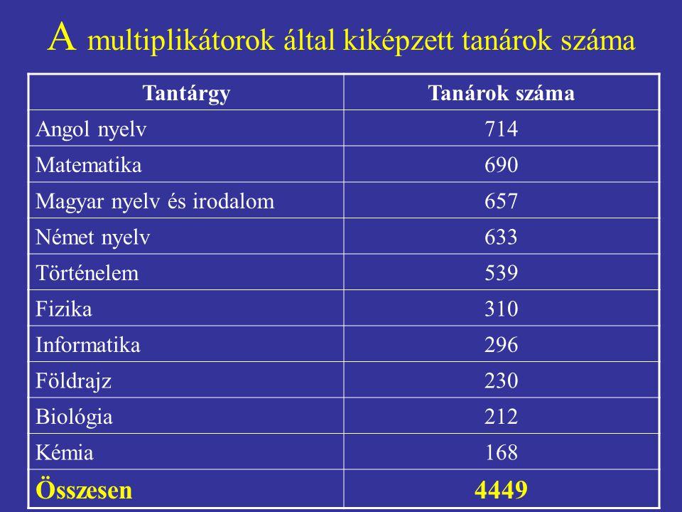 A multiplikátorok által kiképzett tanárok száma TantárgyTanárok száma Angol nyelv714 Matematika690 Magyar nyelv és irodalom657 Német nyelv633 Történel
