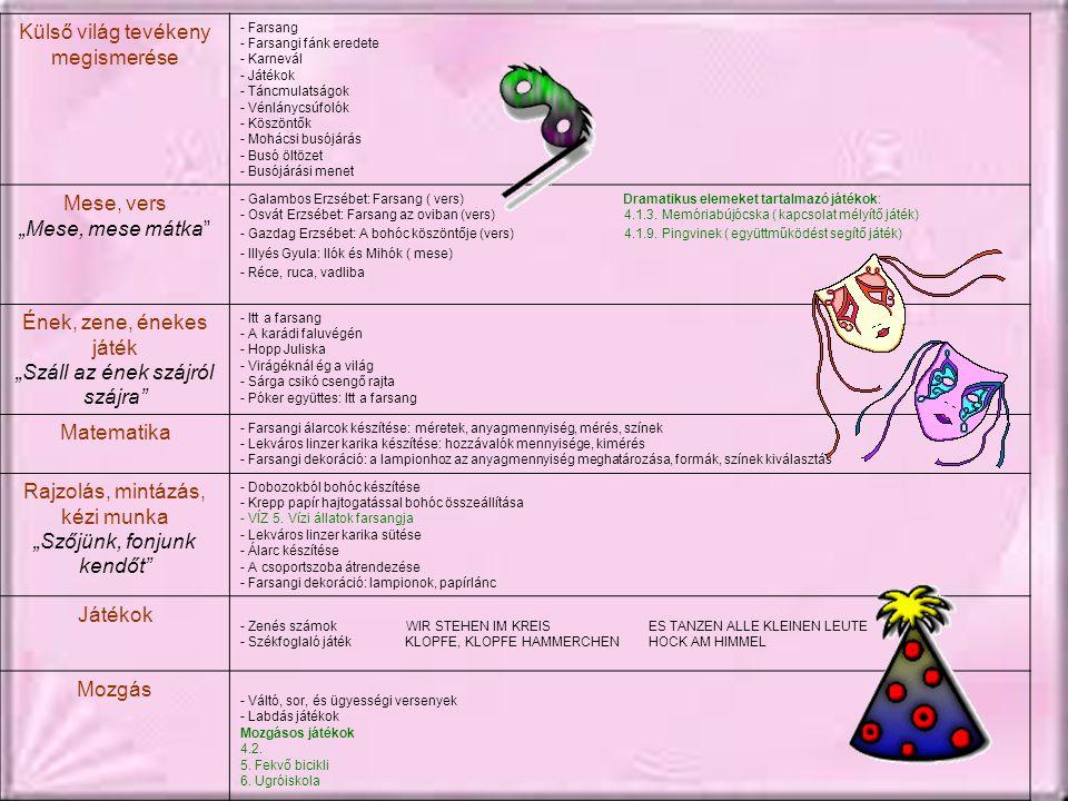 """Külső világ tevékeny megismerése - Farsang - Farsangi fánk eredete - Karnevál - Játékok - Táncmulatságok - Vénlánycsúfolók - Köszöntők - Mohácsi busójárás - Busó öltözet - Busójárási menet Mese, vers """"Mese, mese mátka - Galambos Erzsébet: Farsang ( vers) Dramatikus elemeket tartalmazó játékok: - Osvát Erzsébet: Farsang az oviban (vers) 4.1.3."""