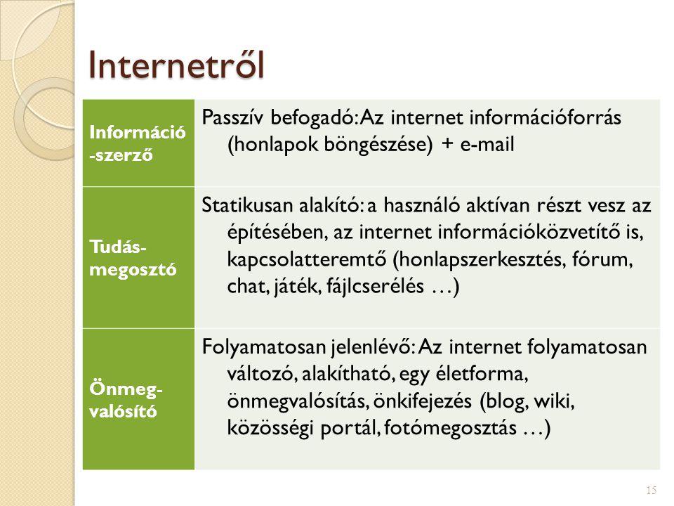 Internetről Információ -szerző Passzív befogadó: Az internet információforrás (honlapok böngészése) + e-mail Tudás- megosztó Statikusan alakító: a használó aktívan részt vesz az építésében, az internet információközvetítő is, kapcsolatteremtő (honlapszerkesztés, fórum, chat, játék, fájlcserélés …) Önmeg- valósító Folyamatosan jelenlévő: Az internet folyamatosan változó, alakítható, egy életforma, önmegvalósítás, önkifejezés (blog, wiki, közösségi portál, fotómegosztás …) 15