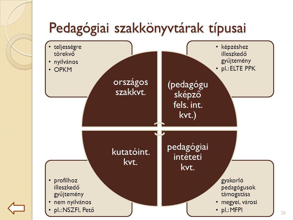 Pedagógiai szakkönyvtárak típusai •gyakorló pedagógusok támogatása •megyei, városi •pl.: MFPI •profilhoz illeszkedő gyűjtemény •nem nyilvános •pl.: NSZFI, Pető •képzéshez illeszkedő gyűjtemény •pl.: ELTE PPK •teljességre törekvő •nyilvános •OPKM országos szakkvt.