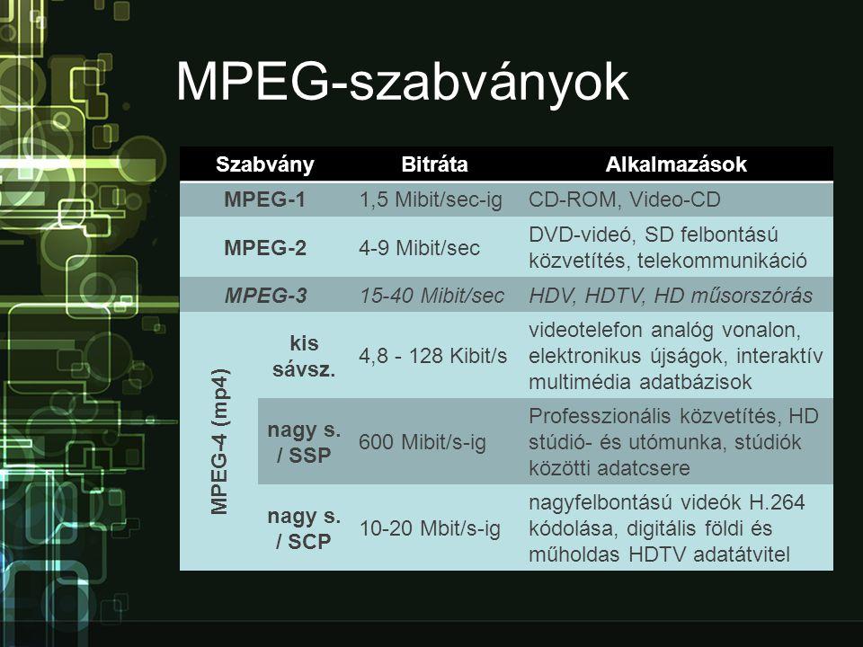MPEG-szabványok SzabványBitrátaAlkalmazások MPEG-11,5 Mibit/sec-igCD-ROM, Video-CD MPEG-24-9 Mibit/sec DVD-videó, SD felbontású közvetítés, telekommunikáció MPEG-315-40 Mibit/secHDV, HDTV, HD műsorszórás MPEG-4 (mp4) kis sávsz.
