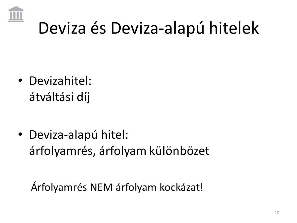 Deviza és Deviza-alapú hitelek • Devizahitel: átváltási díj • Deviza-alapú hitel: árfolyamrés, árfolyam különbözet Árfolyamrés NEM árfolyam kockázat!