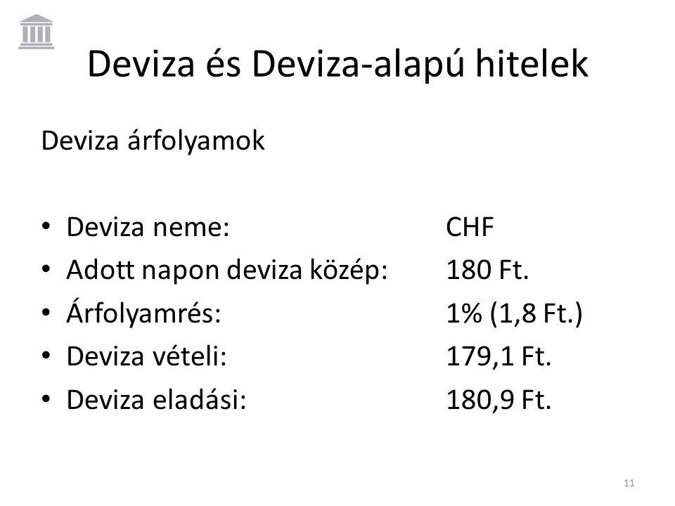 Deviza és Deviza-alapú hitelek Deviza árfolyamok • Deviza neme:CHF • Adott napon deviza közép:180 Ft. • Árfolyamrés:1% (1,8 Ft.) • Deviza vételi:179,1