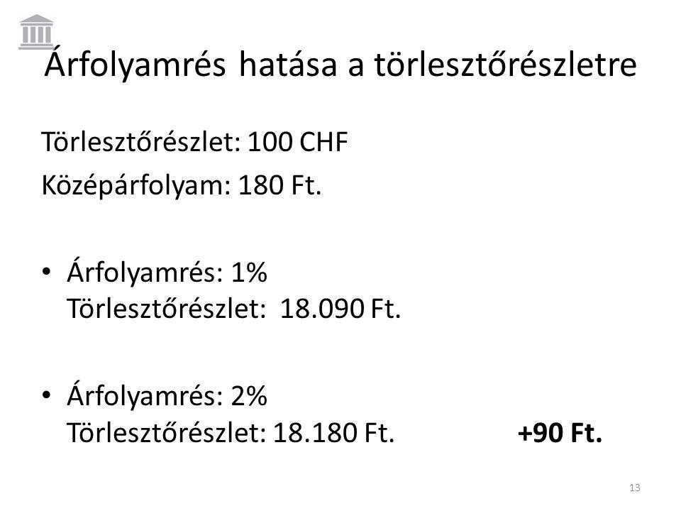 Árfolyamrés hatása a törlesztőrészletre Törlesztőrészlet: 100 CHF Középárfolyam: 180 Ft. • Árfolyamrés: 1% Törlesztőrészlet: 18.090 Ft. • Árfolyamrés: