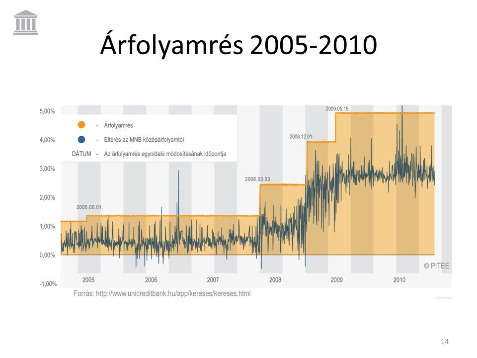 Árfolyamrés 2005-2010 14