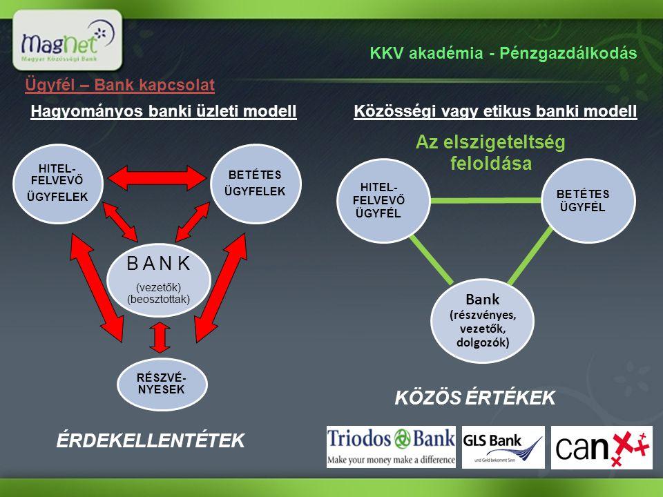 RÉSZVÉ- NYESEK BETÉTES ÜGYFELEK HITEL- FELVEVŐ ÜGYFELEK B A N K (vezetők) (beosztottak) Hagyományos banki üzleti modell Ügyfél-bank kapcsolat Bank (részvényes, vezetők, dolgozók) Közösségi vagy etikus banki modell Az elszigeteltség feloldása HITEL- FELVEVŐ ÜGYFÉL BETÉTES ÜGYFÉL KÖZÖS ÉRTÉKEK ÉRDEKELLENTÉTEK Hagyományos banki üzleti modellKözösségi banki modell A szereplők között nincs kapcsolat vagy érdekellentét áll fenn.