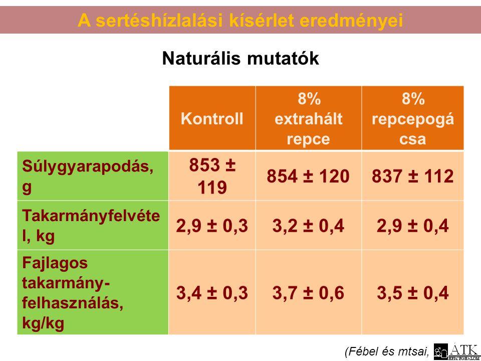 A sertéshízlalási kísérlet eredményei (Fébel és mtsai, 2012) Kontroll 8% extrahált repce 8% repcepogá csa Súlygyarapodás, g 853 ± 119 854 ± 120837 ± 1