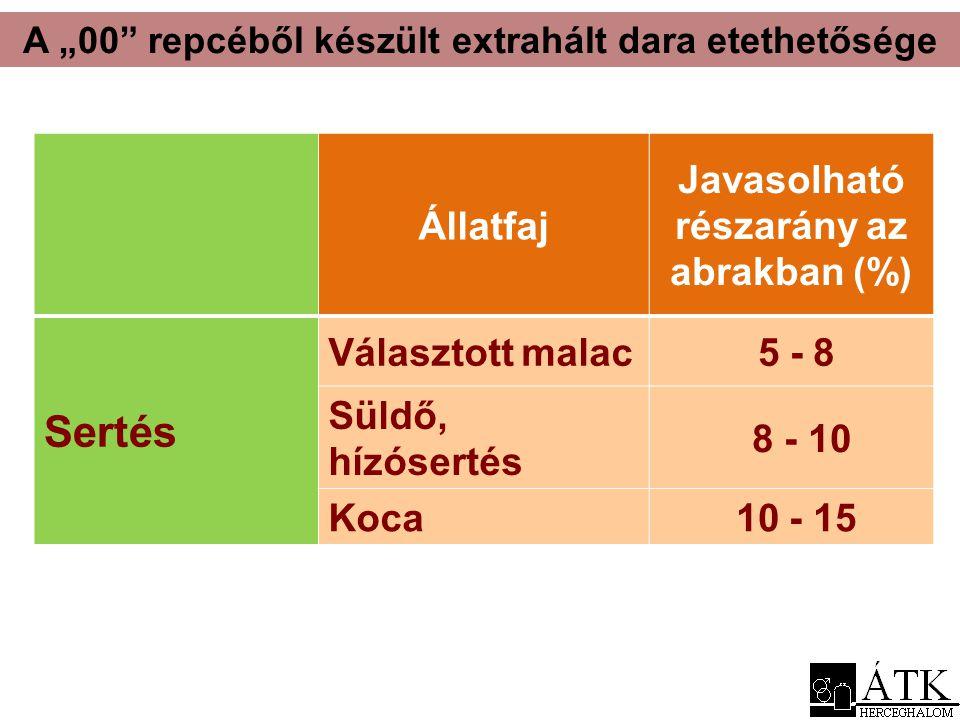 """A """"00"""" repcéből készült extrahált dara etethetősége Állatfaj Javasolható részarány az abrakban (%) Sertés Választott malac 5 - 8 Süldő, hízósertés 8 -"""