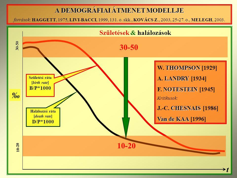 A DEMOGRÁFIAI ÁTMENET MODELLJE források: HAGGETT, 1975, LIVI-BACCI, 1999, 131.