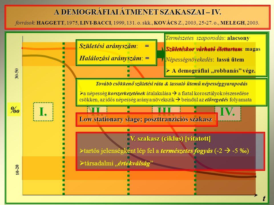 30-50 10-20 t ‰ I.IV.II.III.