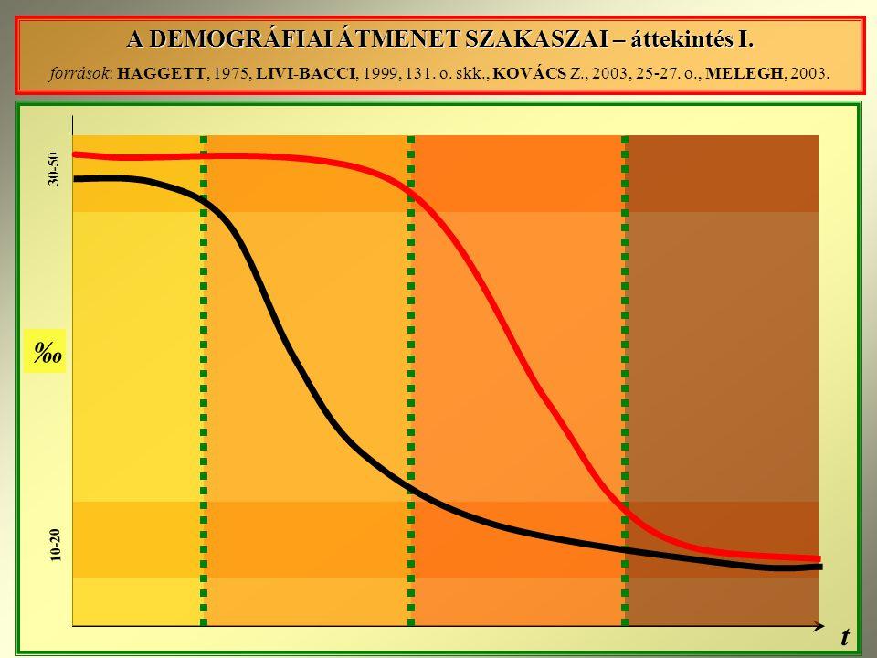 30-50 10-20 t ‰ A DEMOGRÁFIAI ÁTMENET SZAKASZAI – áttekintés I.