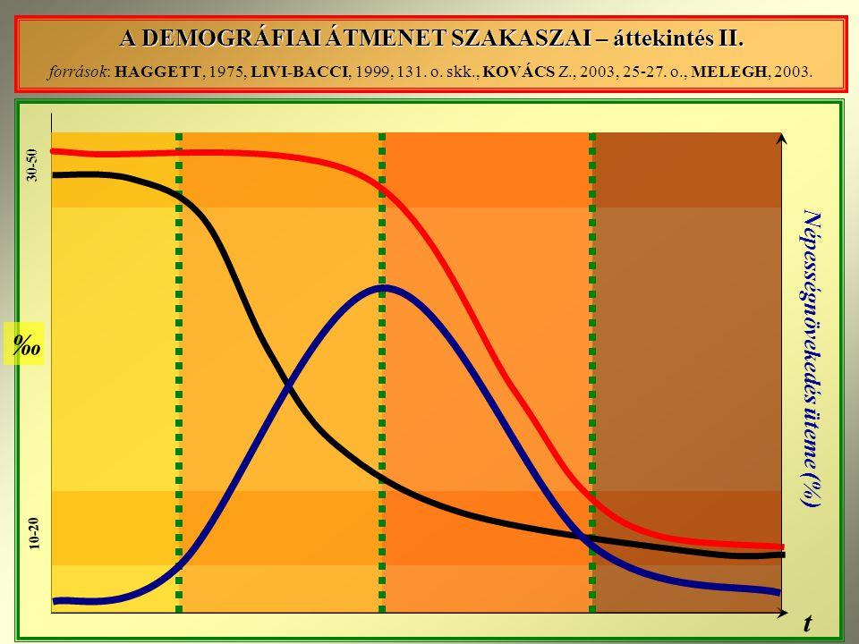 30-50 10-20 t ‰ Népességnövekedés üteme (%) A DEMOGRÁFIAI ÁTMENET SZAKASZAI – áttekintés II.