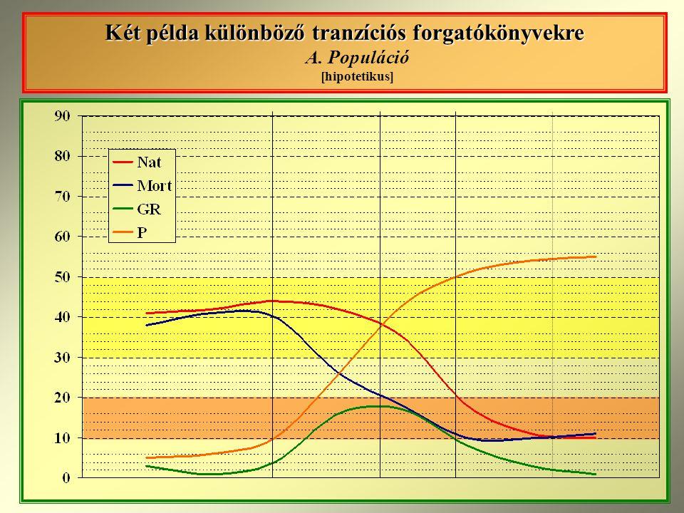 Két példa különböző tranzíciós forgatókönyvekre Két példa különböző tranzíciós forgatókönyvekre A.