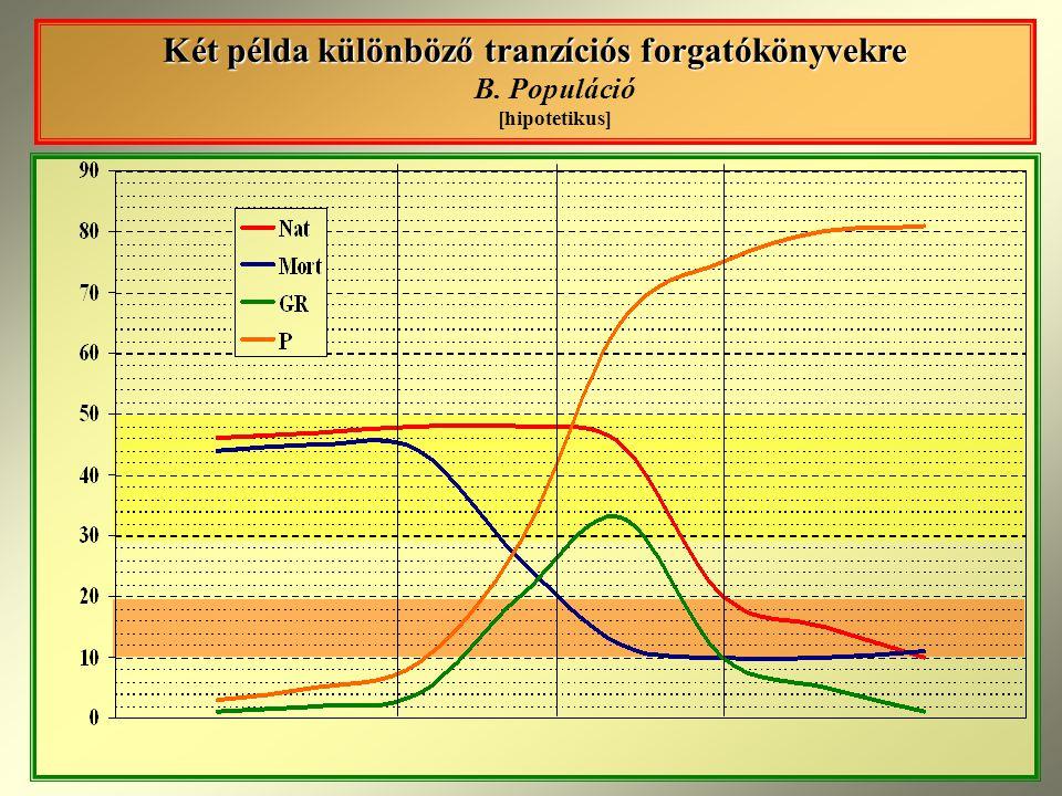 Két példa különböző tranzíciós forgatókönyvekre Két példa különböző tranzíciós forgatókönyvekre B.