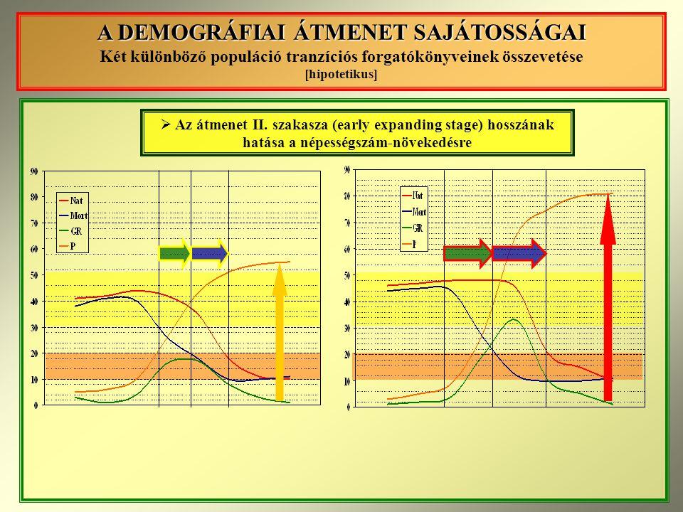 A DEMOGRÁFIAI ÁTMENET SAJÁTOSSÁGAI A DEMOGRÁFIAI ÁTMENET SAJÁTOSSÁGAI Két különböző populáció tranzíciós forgatókönyveinek összevetése [hipotetikus]  Az átmenet II.