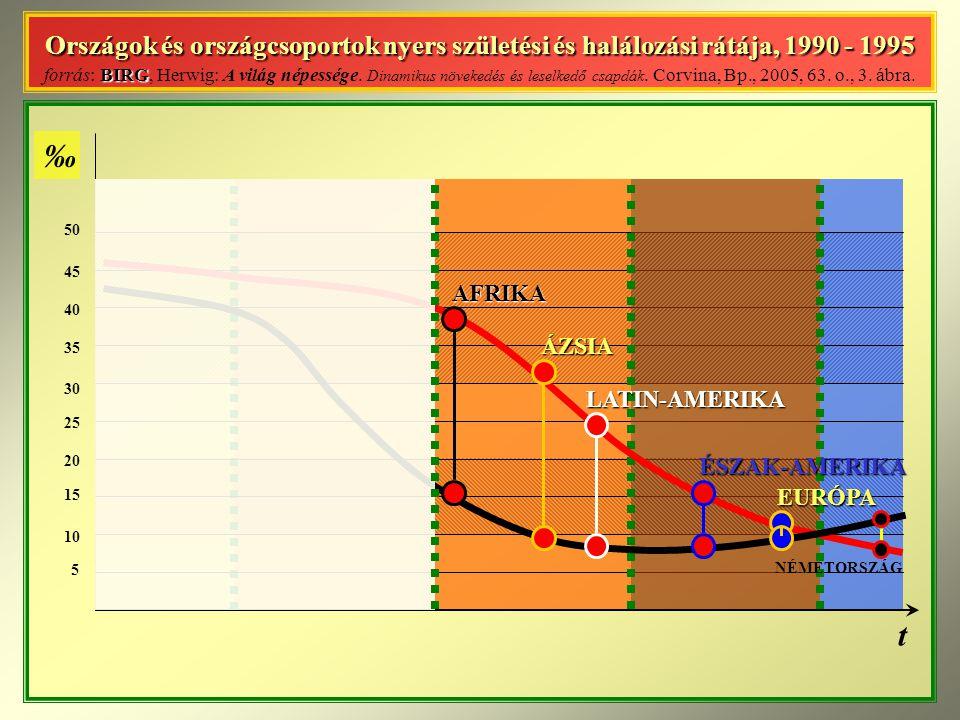 Országok és országcsoportok nyers születési és halálozási rátája, 1990 - 1995 BIRG Országok és országcsoportok nyers születési és halálozási rátája, 1990 - 1995 forrás: BIRG, Herwig: A világ népessége.