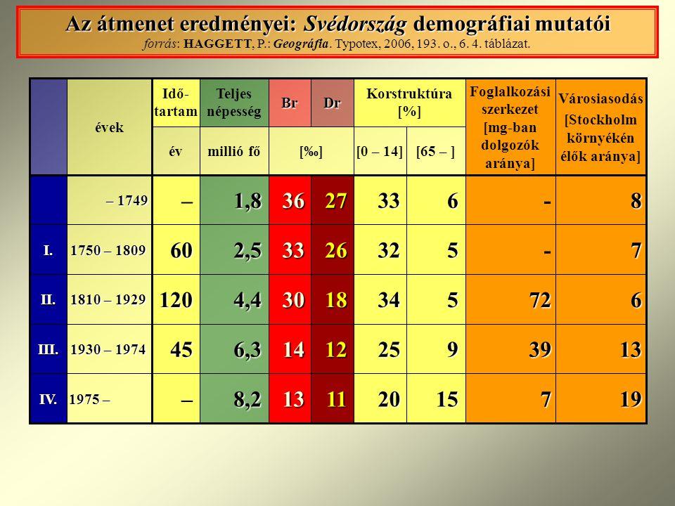 – 45 120 60 – év Idő- tartam Városiasodás [Stockholm környékén élők aránya] Foglalkozási szerkezet [mg-ban dolgozók aránya] Korstruktúra [%]DrBr Teljes népesség évek 197152011138,2 1975 – IV.