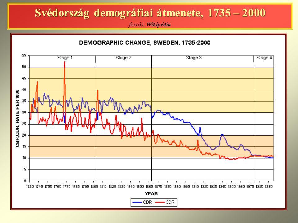 Svédország demográfiai átmenete, 1735 – 2000 Svédország demográfiai átmenete, 1735 – 2000 forrás: Wikipédia