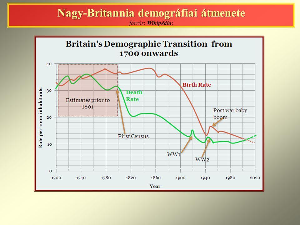 Nagy-Britannia demográfiai átmenete Nagy-Britannia demográfiai átmenete forrás: Wikipédia;